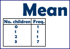 Finding the mean from a frequency table